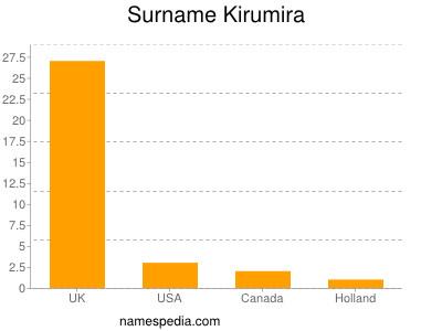 Surname Kirumira