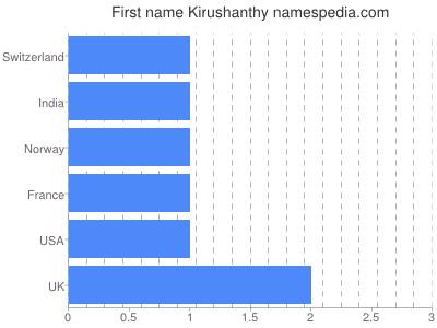 Given name Kirushanthy