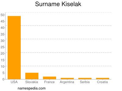 Surname Kiselak