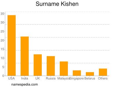 Surname Kishen