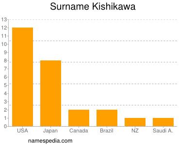 Surname Kishikawa