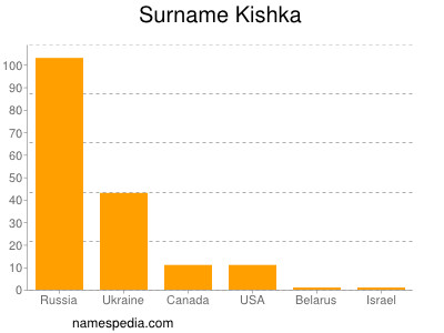 Surname Kishka