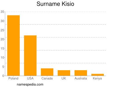 Surname Kisio