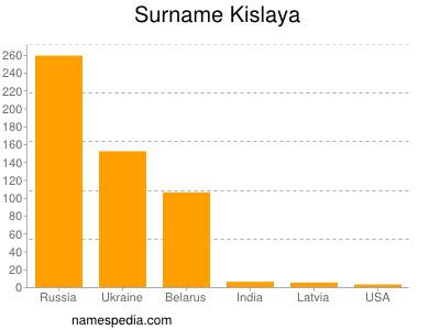 Surname Kislaya