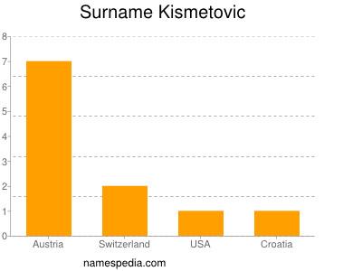 Surname Kismetovic