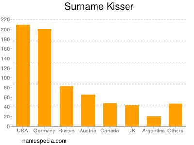 Surname Kisser
