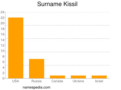 Surname Kissil