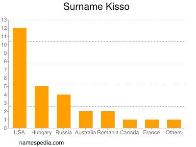 Surname Kisso