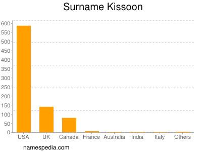 Surname Kissoon