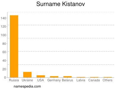 Surname Kistanov