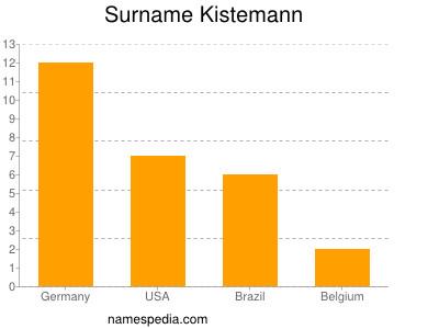 Surname Kistemann