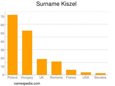 Familiennamen Kiszel