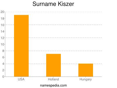 Surname Kiszer