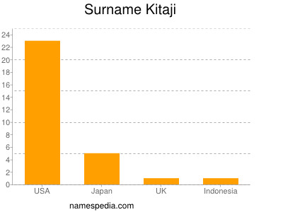 Surname Kitaji