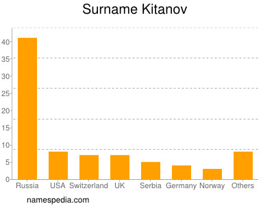 Surname Kitanov