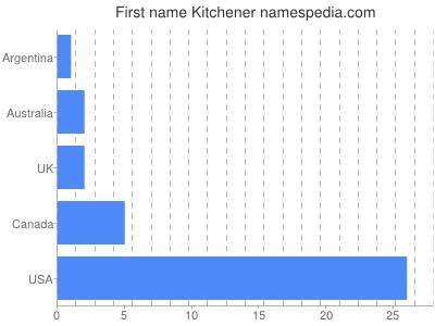 Given name Kitchener
