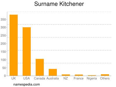 Surname Kitchener