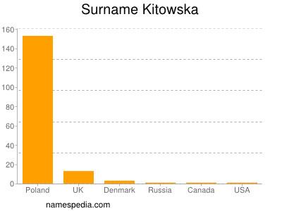 Surname Kitowska
