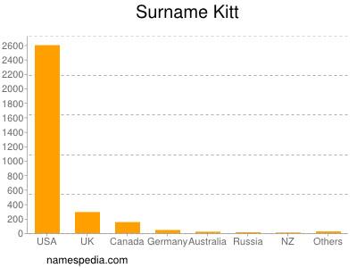 Surname Kitt