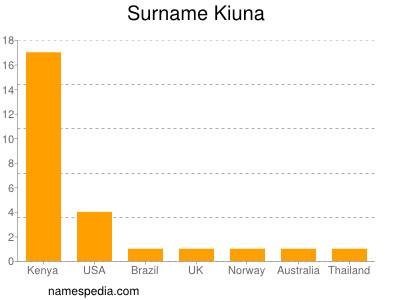 Surname Kiuna