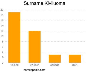 Surname Kiviluoma