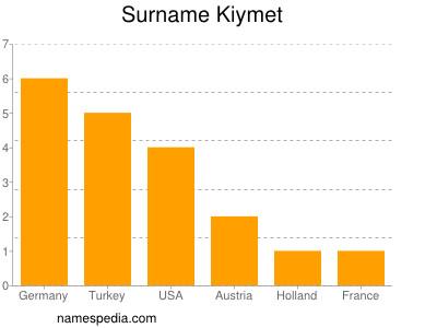 Surname Kiymet