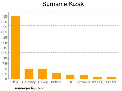 Surname Kizak
