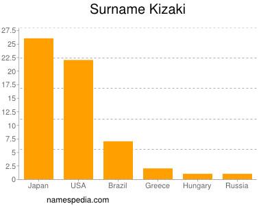 Familiennamen Kizaki