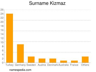Surname Kizmaz