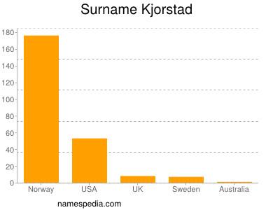 Surname Kjorstad