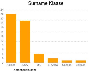 Surname Klaase