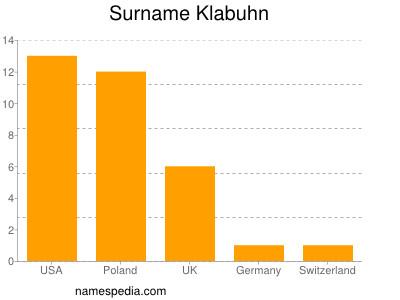 Familiennamen Klabuhn