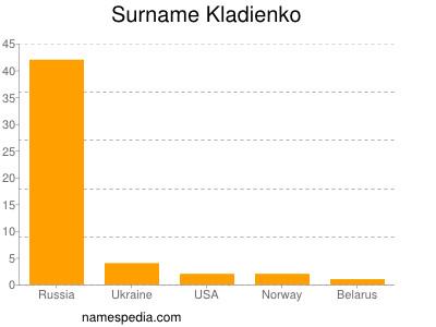 Surname Kladienko