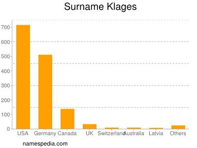 Surname Klages