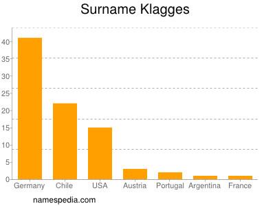 Surname Klagges