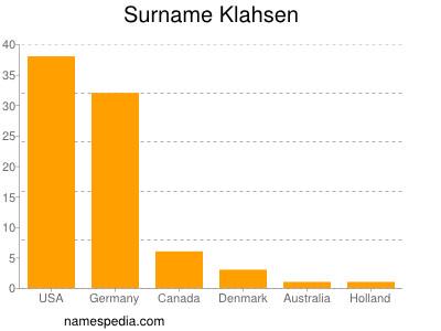 Surname Klahsen