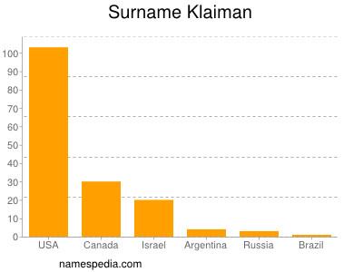 Surname Klaiman