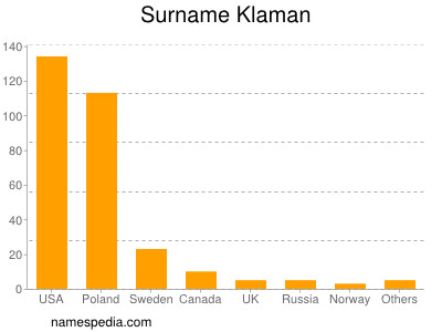 Surname Klaman