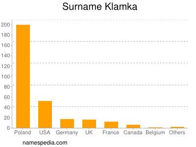 Familiennamen Klamka