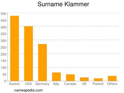 Surname Klammer