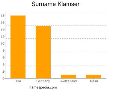 Surname Klamser