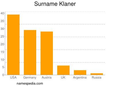 Surname Klaner