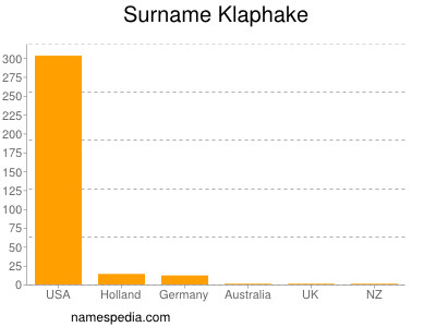 Surname Klaphake