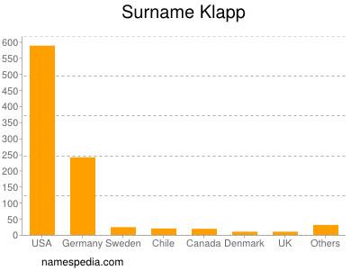 Surname Klapp