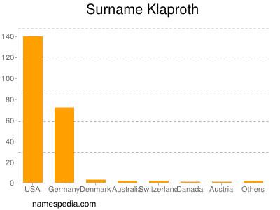 Familiennamen Klaproth
