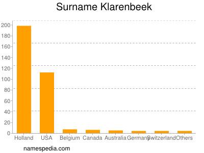 Surname Klarenbeek