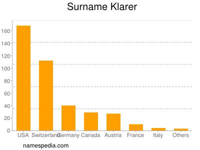 Surname Klarer