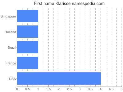 Given name Klarisse