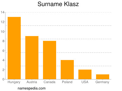 Surname Klasz