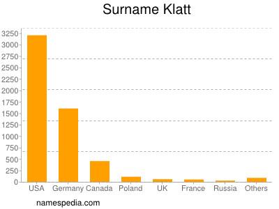 Surname Klatt